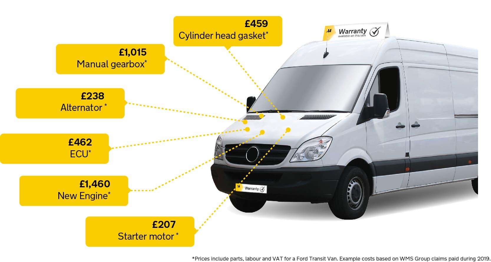 1385752 Omg120858 Aa Warranty Dealer Website Page Van
